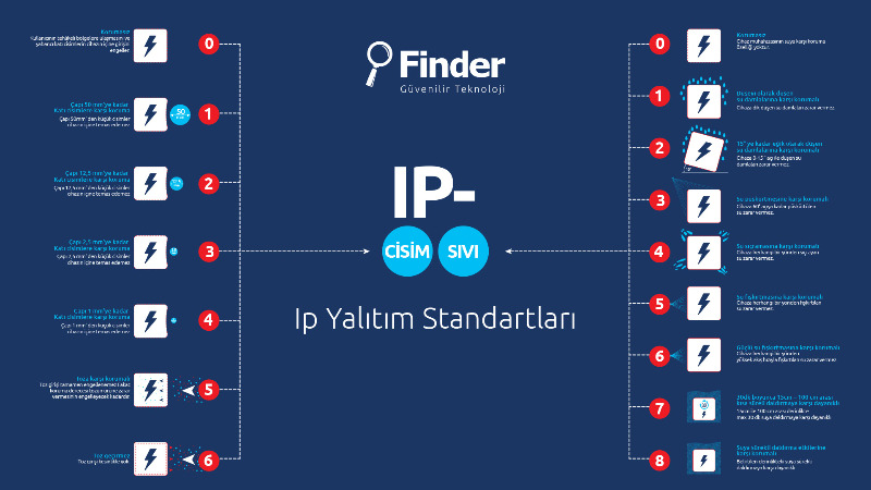 IP Koruma Sınıfları ve IP Kodları